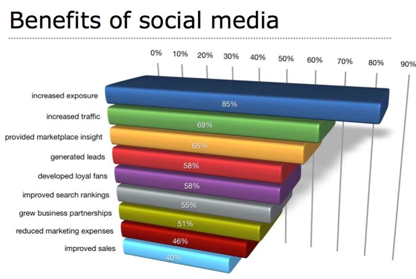 social media marketing is useful for small business